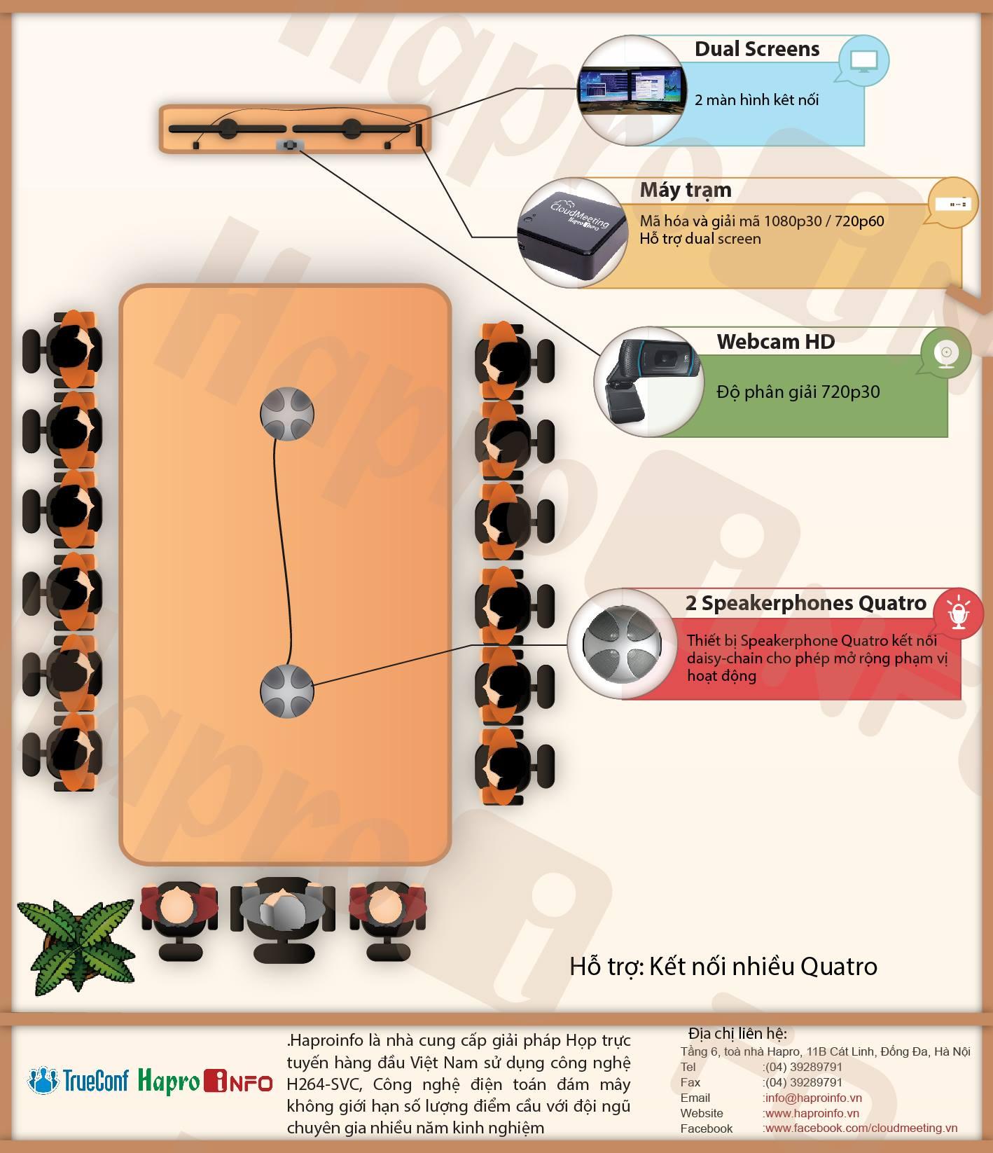 Cáp USB nối dài Phoenix -ứng dụng trong hội nghị truyền hình