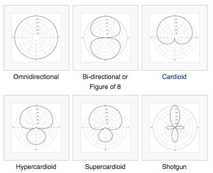 6 chế độ ghi âm của Micro